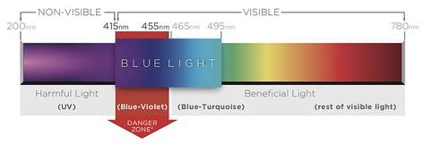 immagine spettro luce