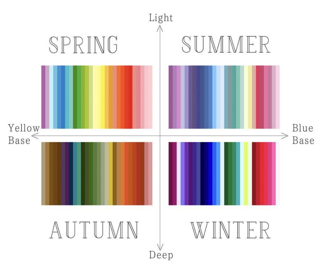 stagioni armocromia