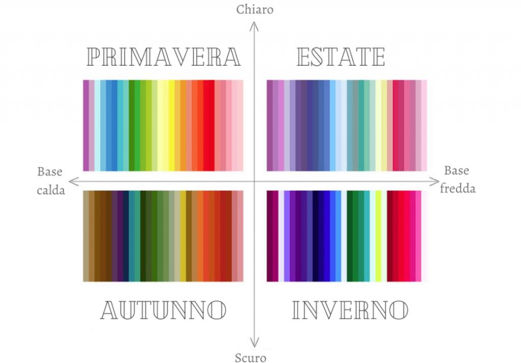 armocromia stagioni